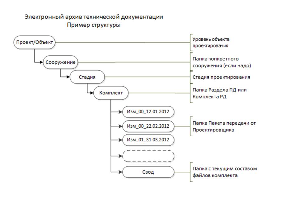 Схема электронного архива