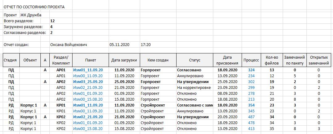 Отчет о состоянии проекта
